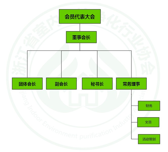 浙江省室内环境净化行业协会组织架构